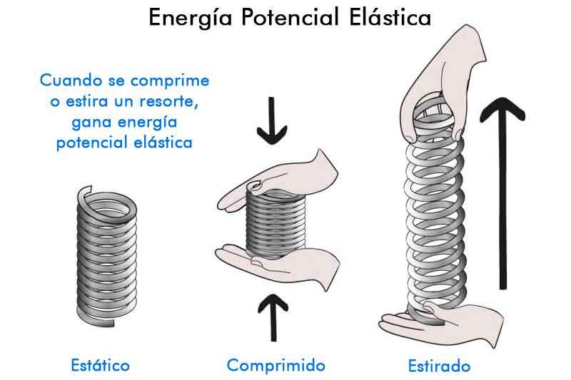 energía potencial elástica ejemplos