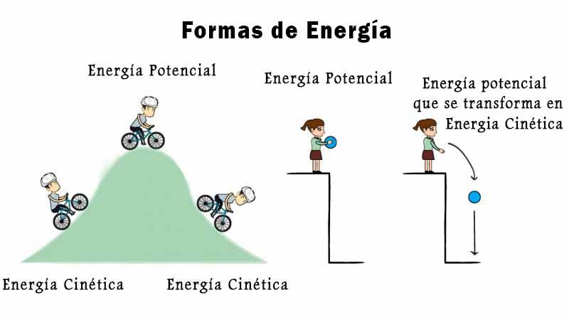 formas de energía definición