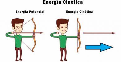 que es la energía cinética