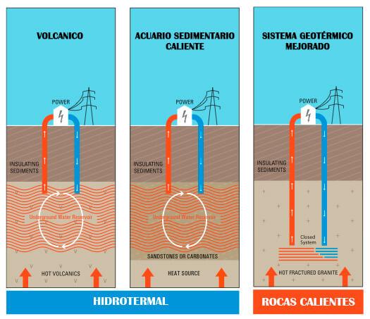 ejemplo de energia hidrotermica