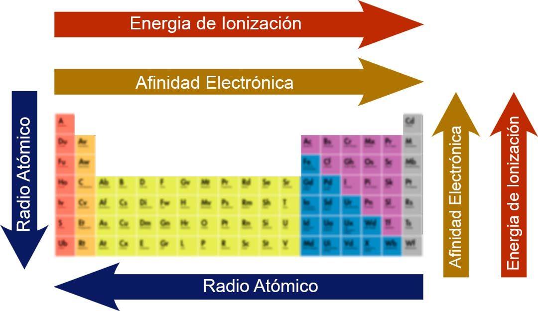 como aumenta la energia de ionizacion
