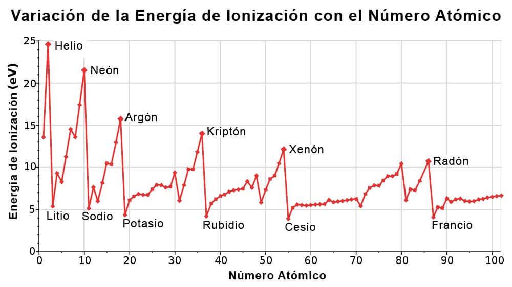 define energia de ionizacion