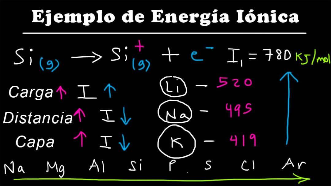 energia de ionizacion ejemplos