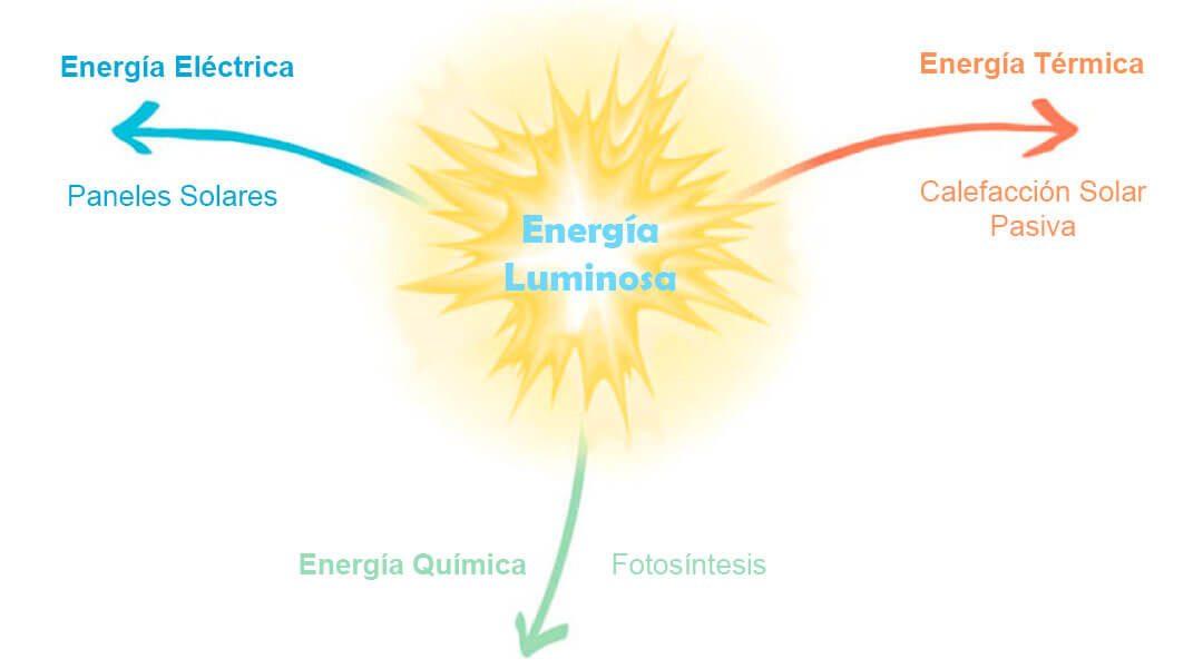 energia luminosa fisica