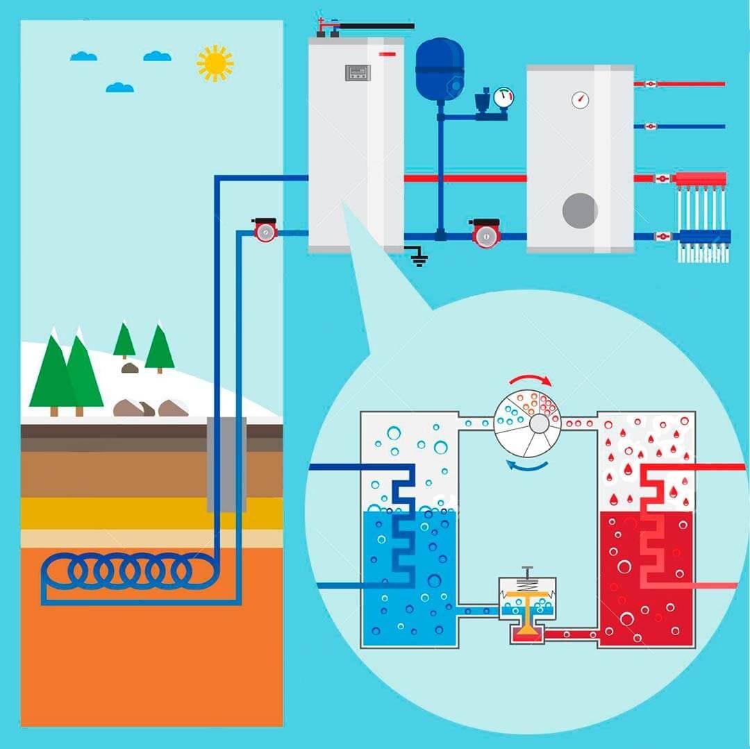 sistemas de calefaccion aerotermia