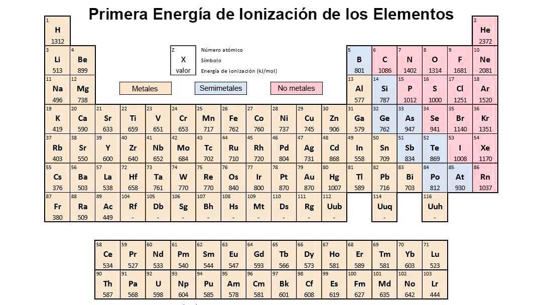 energia de ionizacion tabla periodica